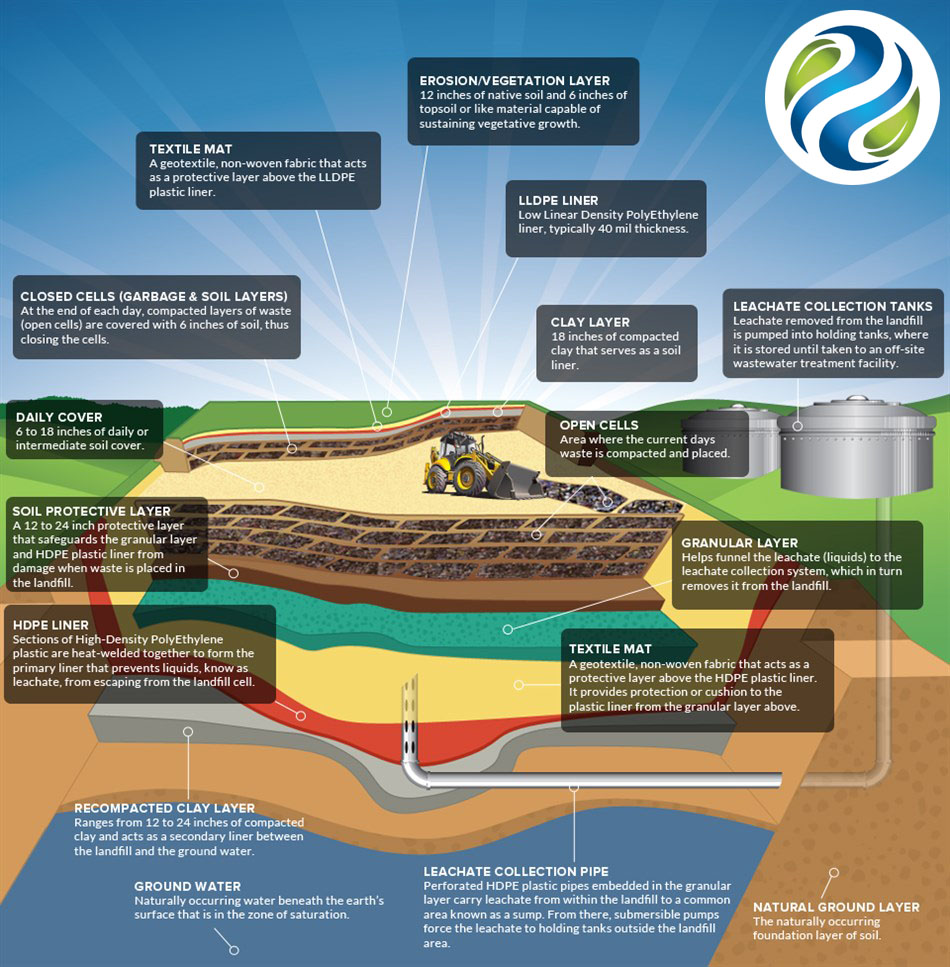 Landfill Diagram – Asante Waste Management – Your Eco Friendly Partner