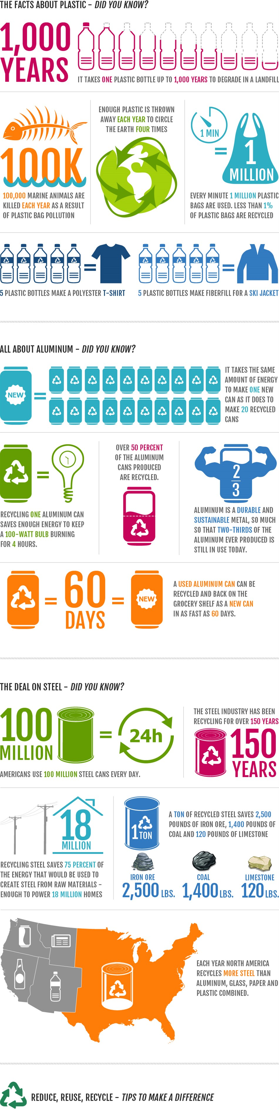 recycling_facts_trivia_950x3772